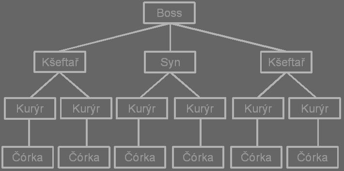 hierarchie gangu